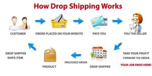 dropshipping walletdreams